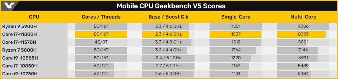 8-ядерный процессор Intel Core i7-11800H из семейства Tiger Lake-H протестирован в Geekbench