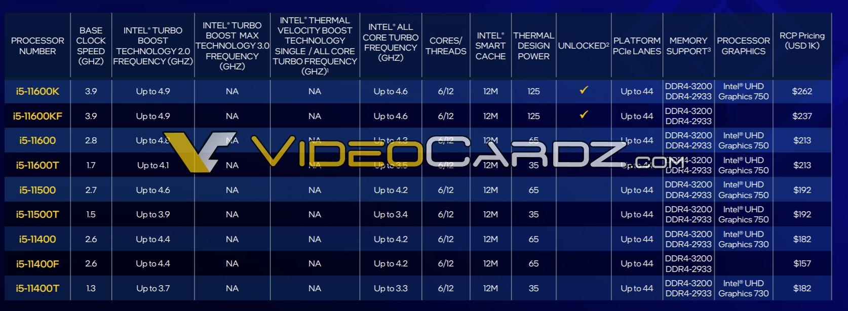 Стали известны цены настольных процессоров Intel Core 11-го поколения