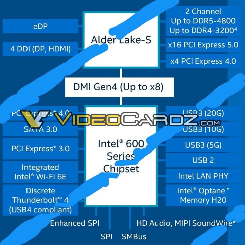 Intel Alder Lake: поддержка DDR5, PCI Express 5.0 и 20%-ный прирост однопоточного быстродействия