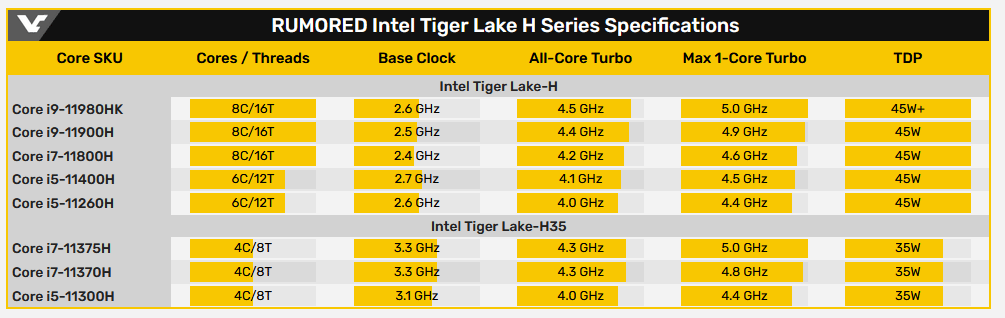 Изучаем спецификации мобильных процессоров Intel Tiger Lake-H