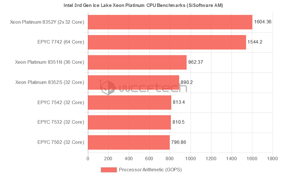 Intel Xeon Platinum 8351N (Ice Lake-SP) замечен в тестах SiSoftware