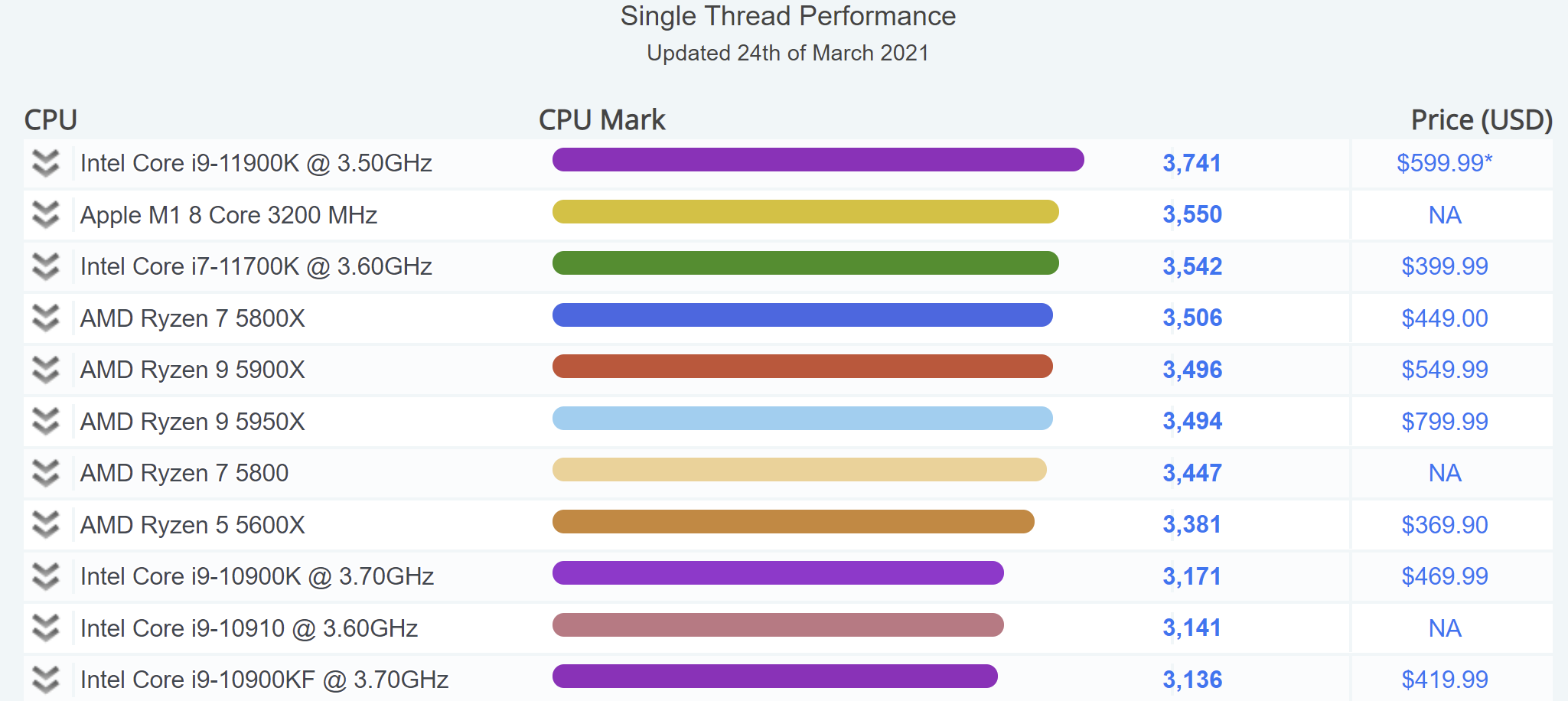 Процессор Apple M1 опередил большинство 8-ядерных CPU Intel и AMD в однопоточном рейтинге PassMark