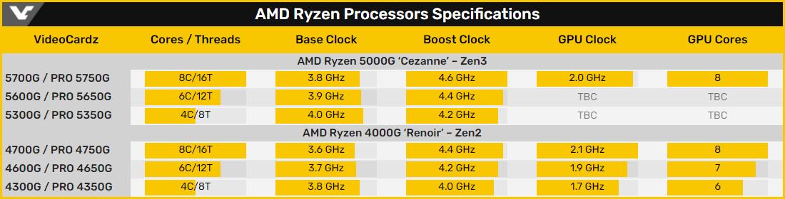 Подтверждены характеристики чипов AMD Ryzen Pro 5000G для платформы AM4