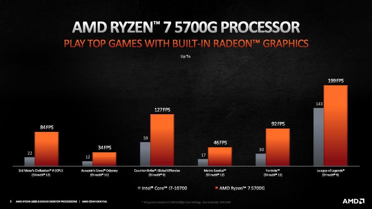 AMD представила гибридные процессоры Ryzen 5000G для настольных ПК