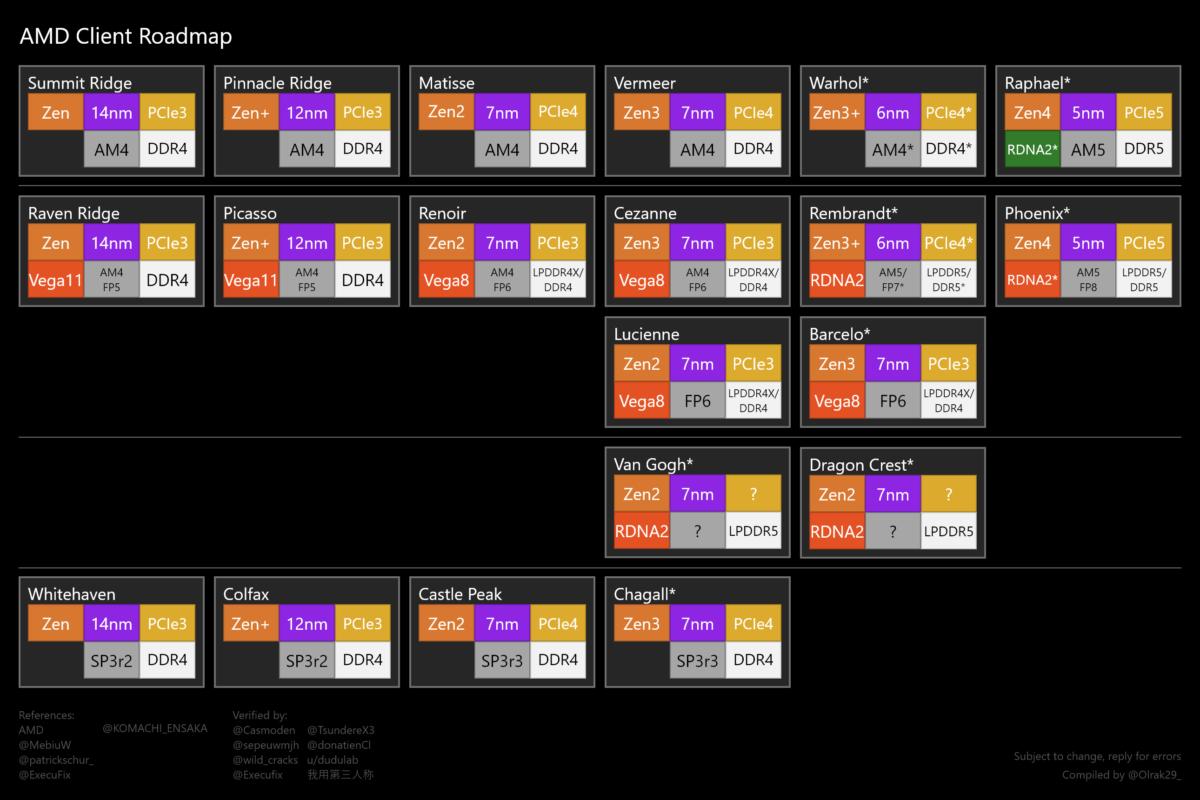 Несколько слов об энергоэффективных процессорах AMD Van Gogh