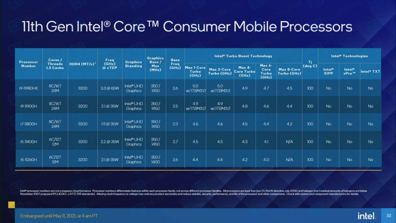 Раскрыты спецификации 45-ваттных процессоров Intel Core 11-го поколения для игровых ноутбуков