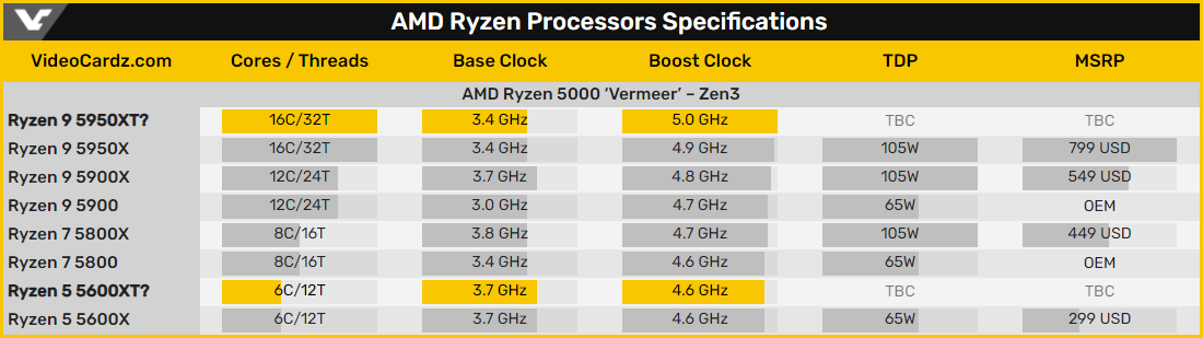 AMD Ryzen 9 5950XT сможет динамически разгоняться до 5,0 ГГц