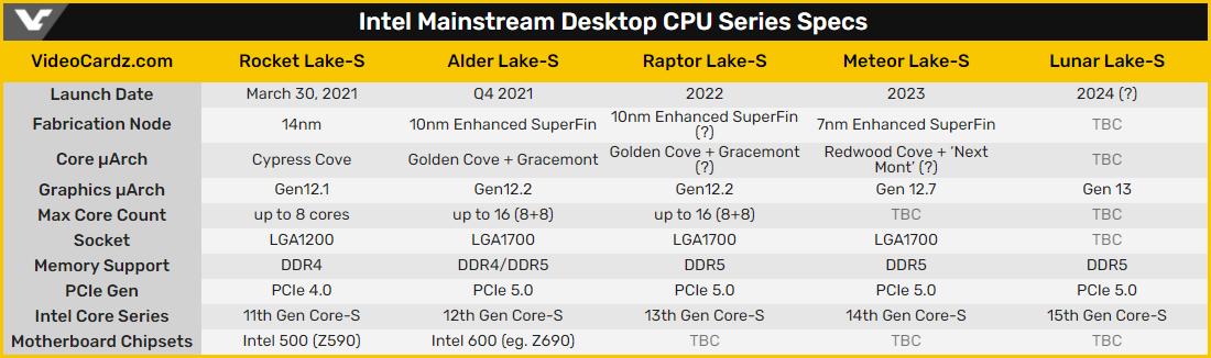 Intel завершила проектирование 7-нм процессоров Core 14-го поколения (Meteor Lake)