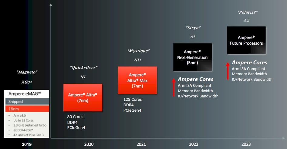 Ampere Computing разработает собственную архитектуру для серверных процессоров