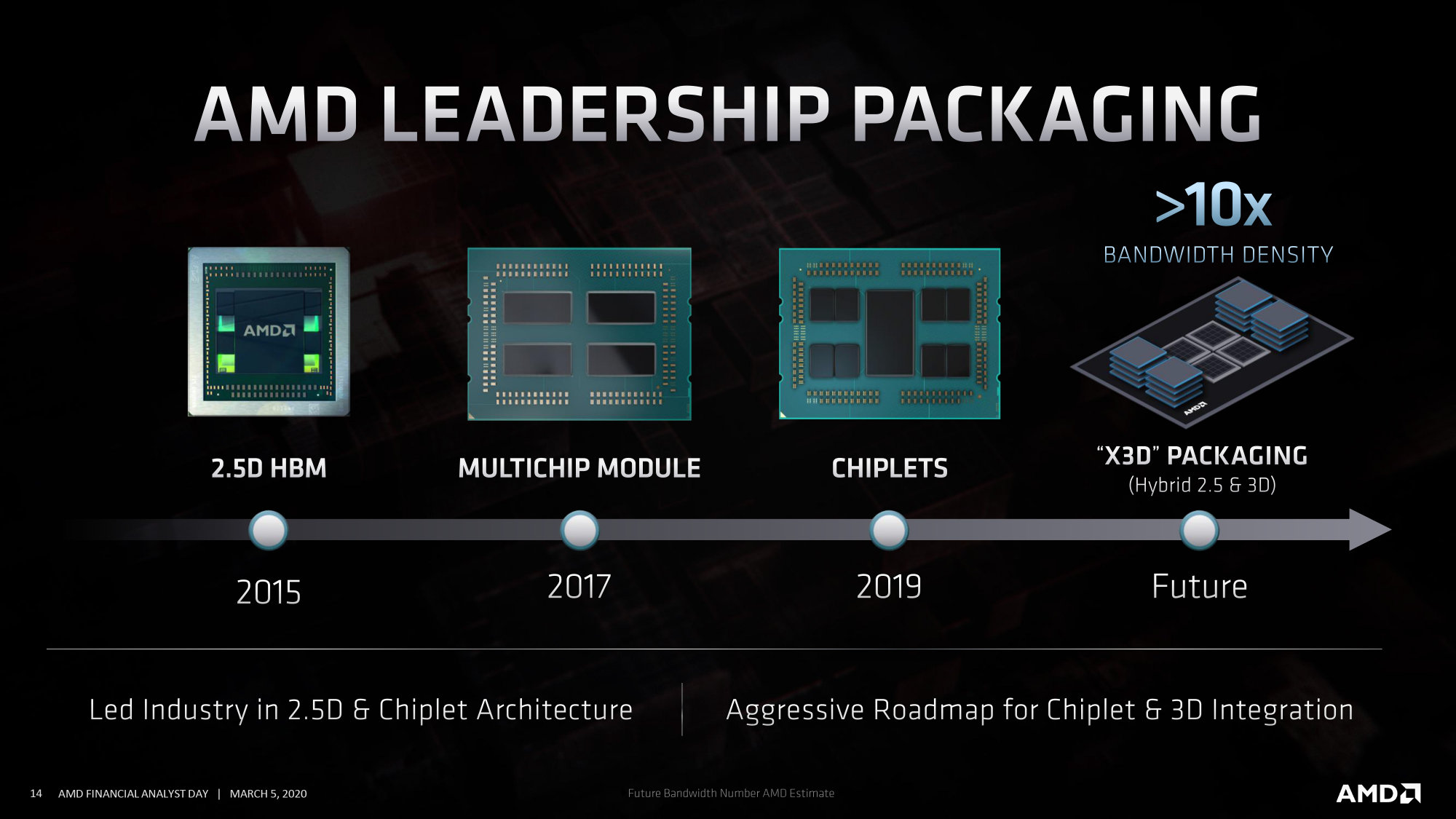 AMD работает над процессорами Milan-X с трёхмерной компоновкой
