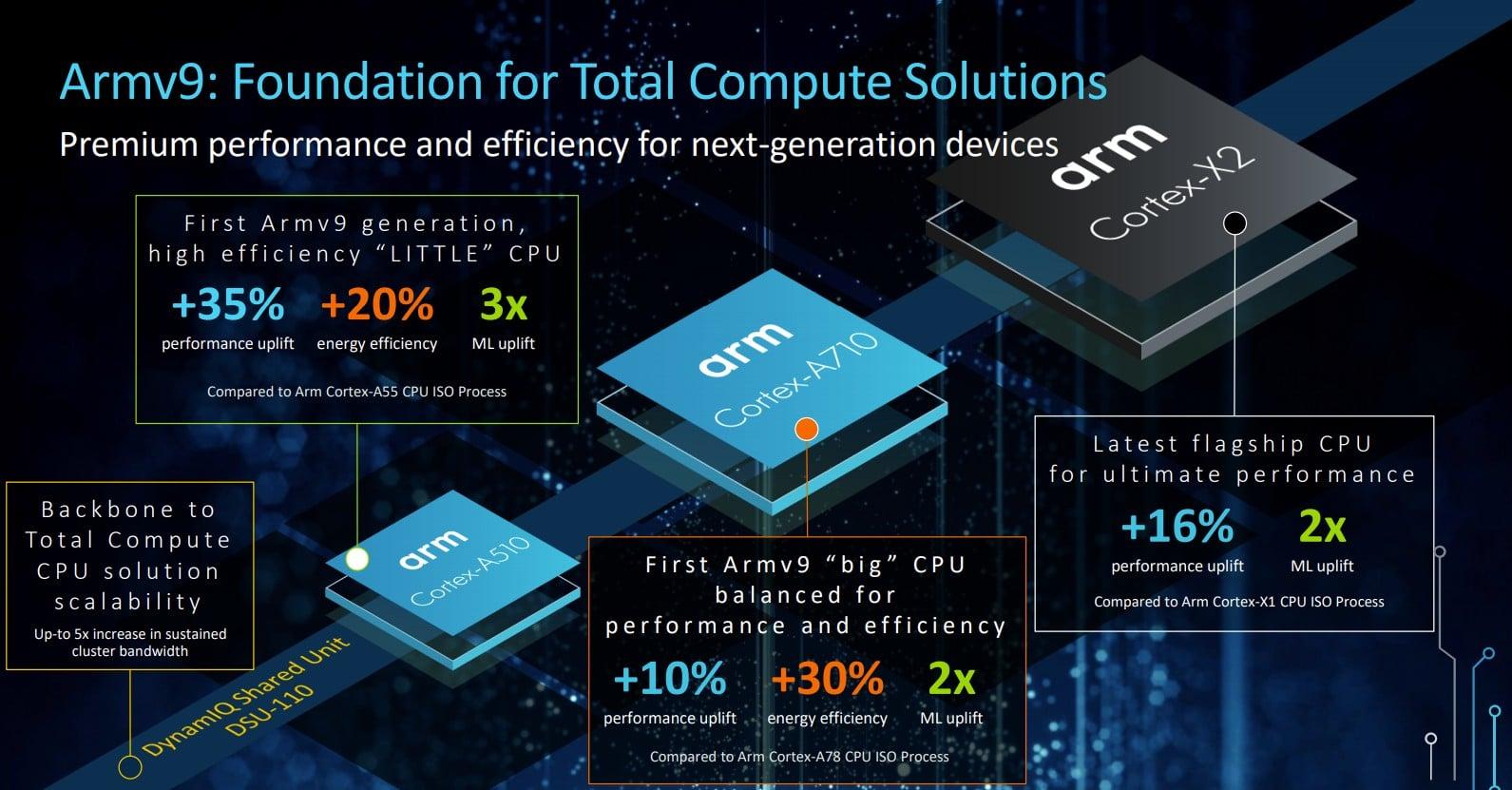 ARM анонсировала новые ядра ARMv9 и графику Mali
