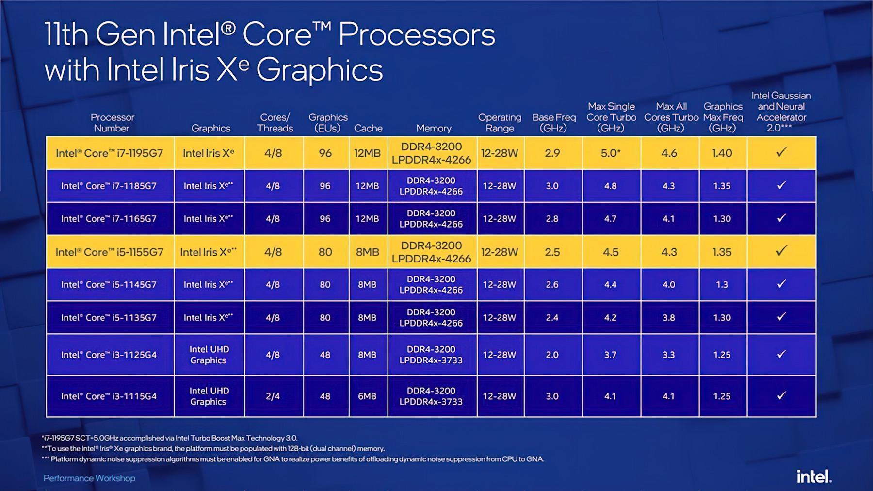 Intel на Computex 2021: процессоры Tiger Lake Refresh, NUC 11 Extreme и ноутбук с Alder Lake
