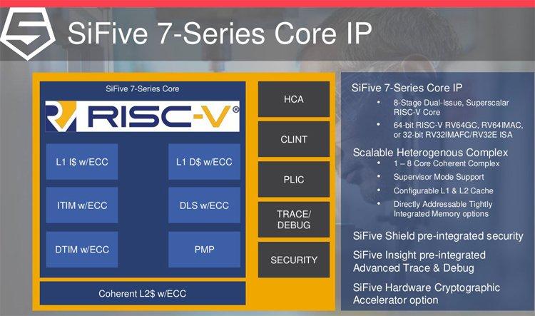 Intel намерена купить производителя RISC-V процессоров SiFive за $2 млрд