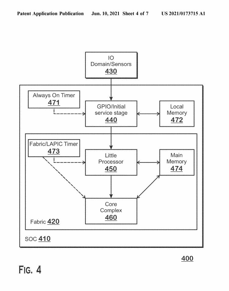 AMD патентует метод распределения нагрузки между разнородными ядрами