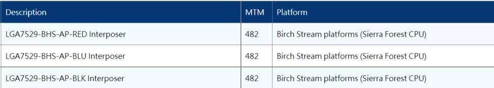 В будущем серверные процессоры Intel перейдут на сокет LGA7529
