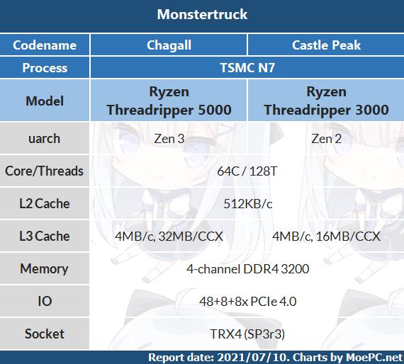 AMD Ryzen Threadripper 5000: неофициальная спецификация процессоров