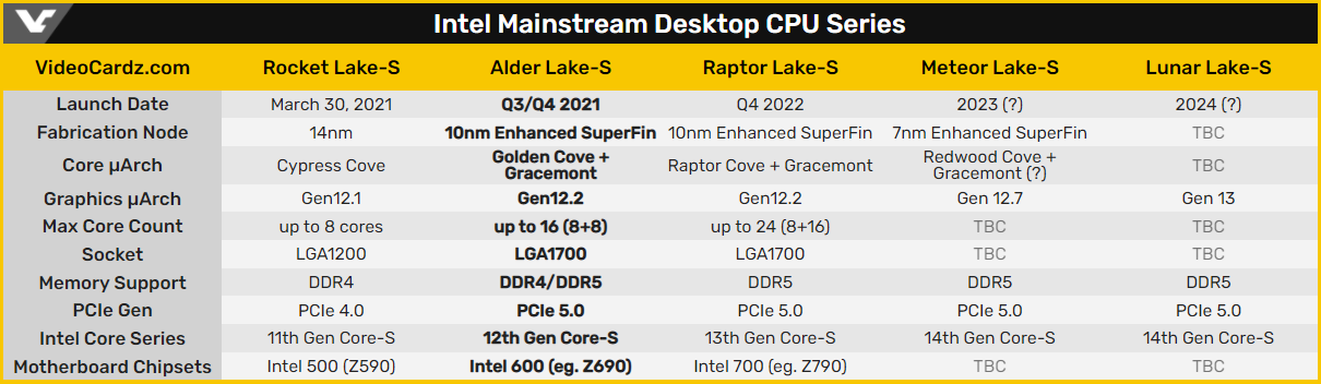 Квалификационный образец Intel Core i9-12900K работает на частоте до 5,3 ГГц