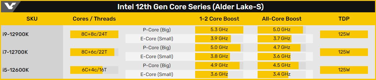 Слух: Intel Core i9-12900K на 26% быстрее AMD Ryzen 9 5950X в однопоточном тесте Cinebench R20