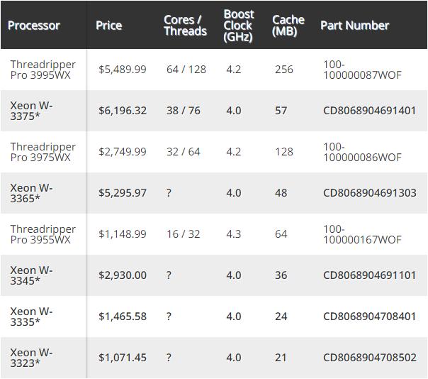 Процессоры Intel Xeon W-3300 составят конкуренцию AMD Ryzen Threadripper Pro