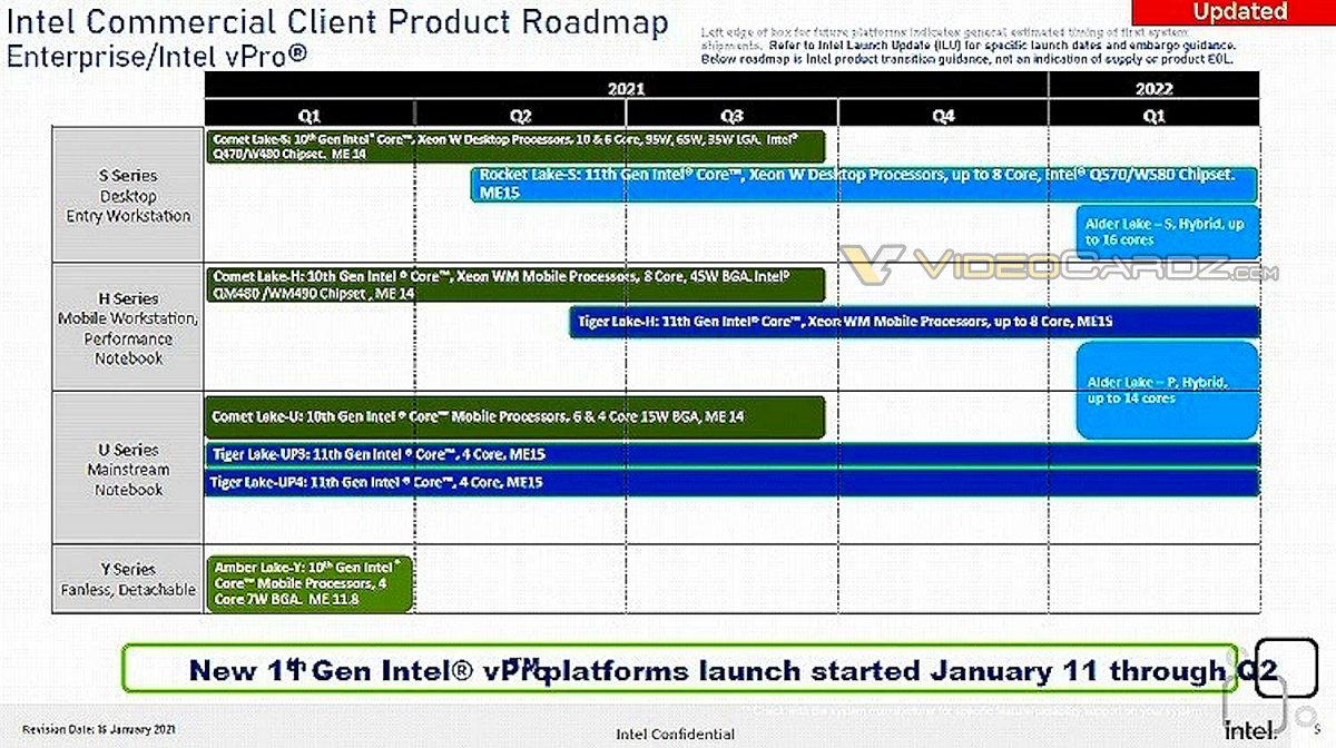 В дорожной карте Intel vPro релиз CPU Alder Lake намечен на первый квартал 2022 года