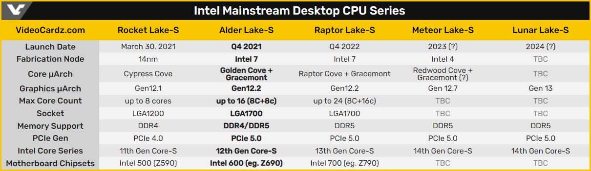 Презентация чипов Intel Core 12-го поколения состоится в октябре