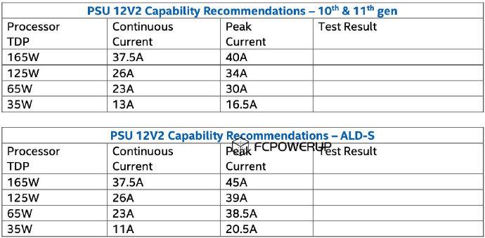 Процессоры Intel Alder Lake-S имеют возросшие требования к блоку питания