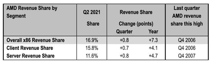 Во втором квартале AMD получила 16,9% совокупной выручки рынка x86-процессоров