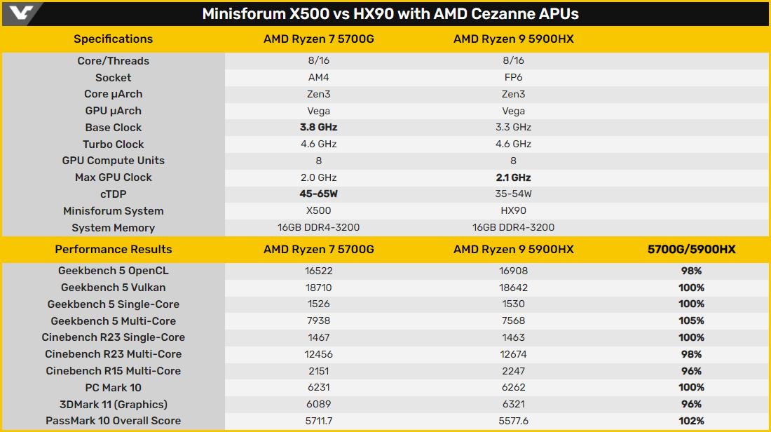 Minisforum сравнила производительность настольного AMD Ryzen 7 5700G и мобильного Ryzen 9 5900HX