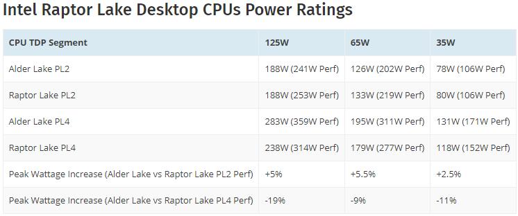 Подробности об энергопотреблении чипов Intel Core 13-го поколения (Raptor Lake-S)