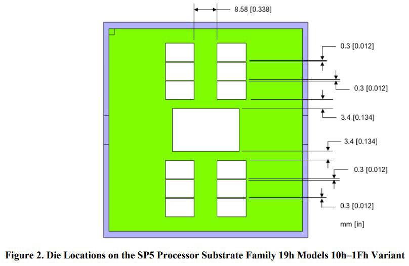 AMD EPYC (Genoa) получат до 96 ядер и 12-канальный контроллер DDR5