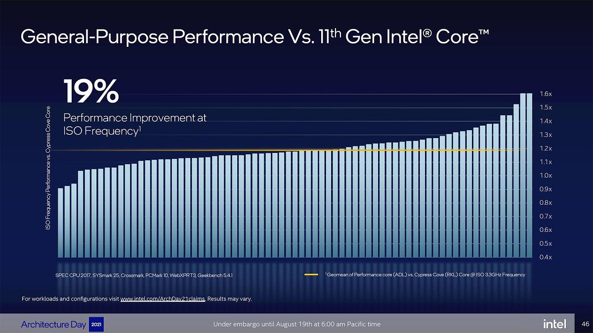 Intel Alder Lake: официальные подробности о новом поколении CPU Core