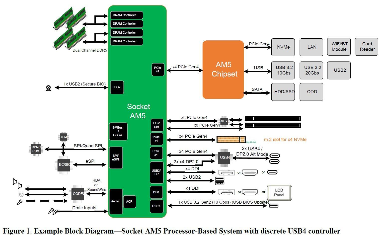 Особенности платформы AMD AM5: память DDR5, интерфейсы PCI Express 4.0 и USB4