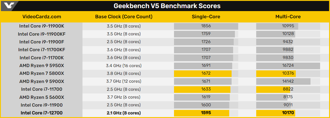 Процессор Intel Core i7-12700 протестирован в Geekbench