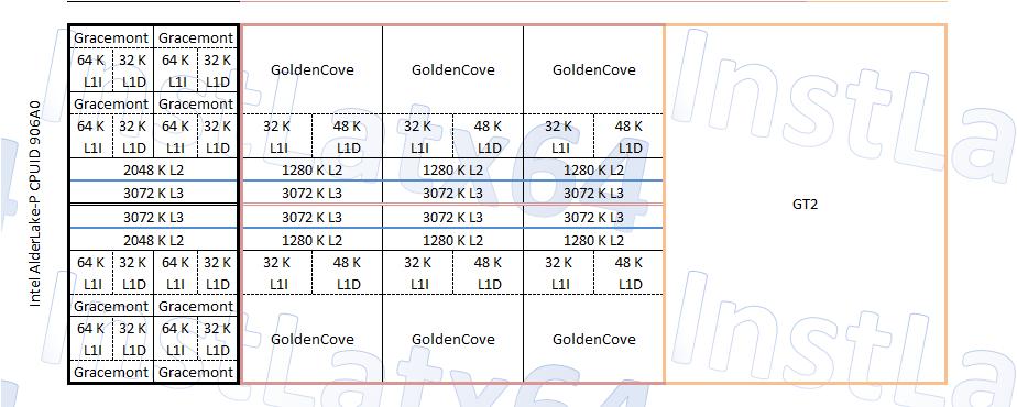 ASUS VivoBook обзаведётся 8-ядерным процессором Intel Alder Lake-P