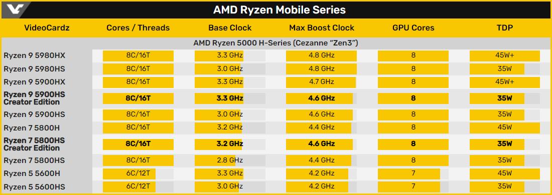 AMD выпускает мобильные APU Ryzen 9 5900HS и Ryzen 7 5800HS в версии Creator Edition