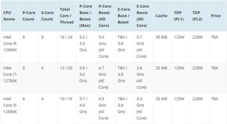 Релиз процессоров Intel Core 12-го поколения и матплат LGA1700/Z690 состоится 19 ноября