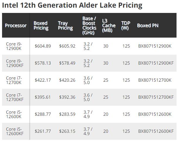Подтверждены цены CPU Alder Lake-S: около $605 за Intel Core i9-12900K