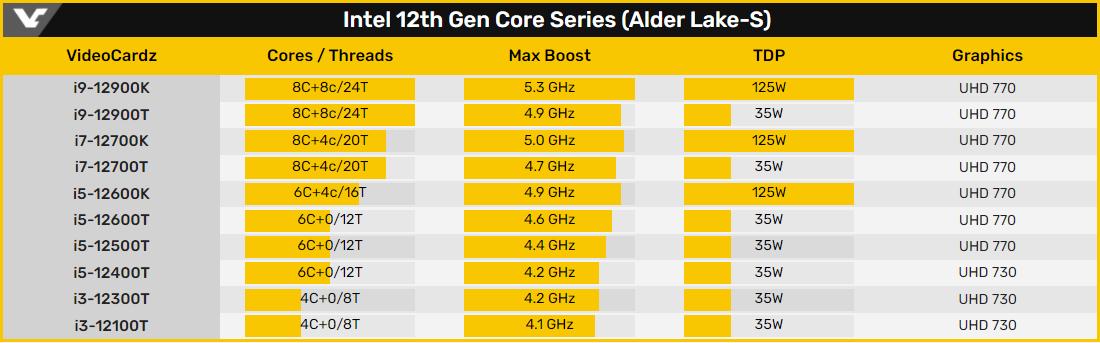 Раскрыты характеристики 35-ваттных процессоров Intel Core 12-го поколения
