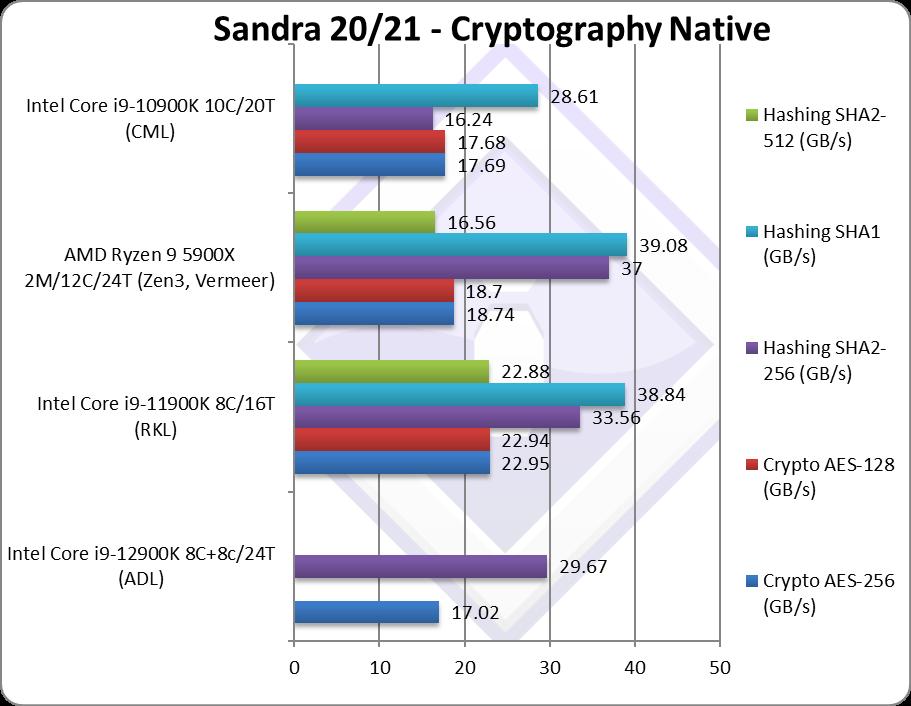 Разработчики SiSoftware Sandra поделились тестами Intel Core i9-12900K