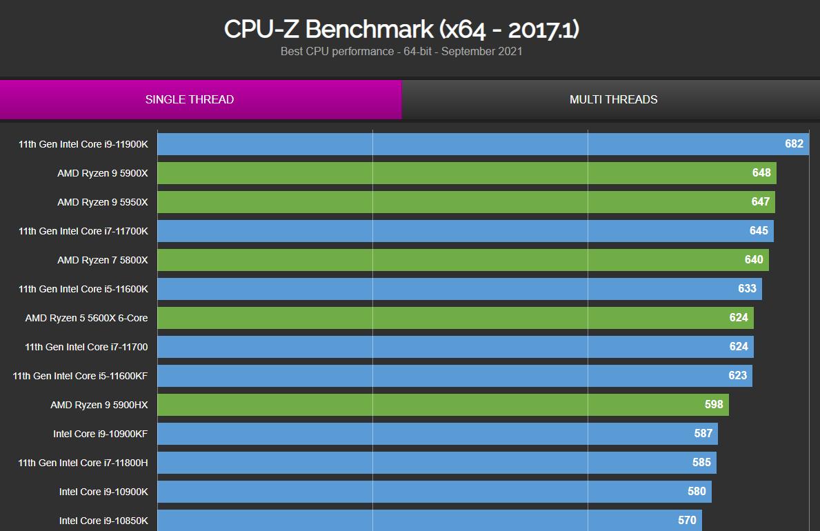 Intel Core i9-12900K на 27% превосходит Ryzen 9 5950X в однопоточном тесте CPU-Z