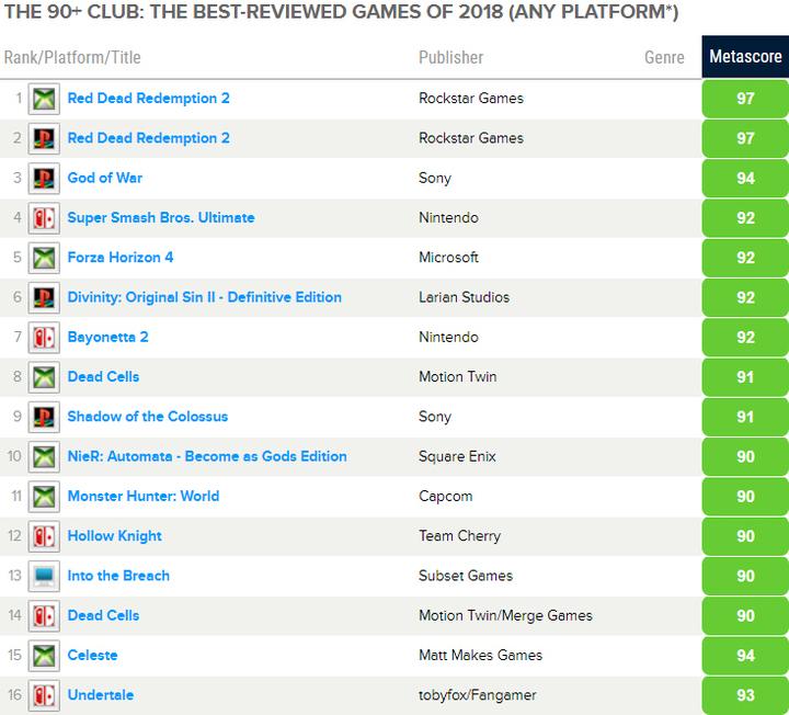 Опубликован список лучших игр 2018 года по версии Metacritic