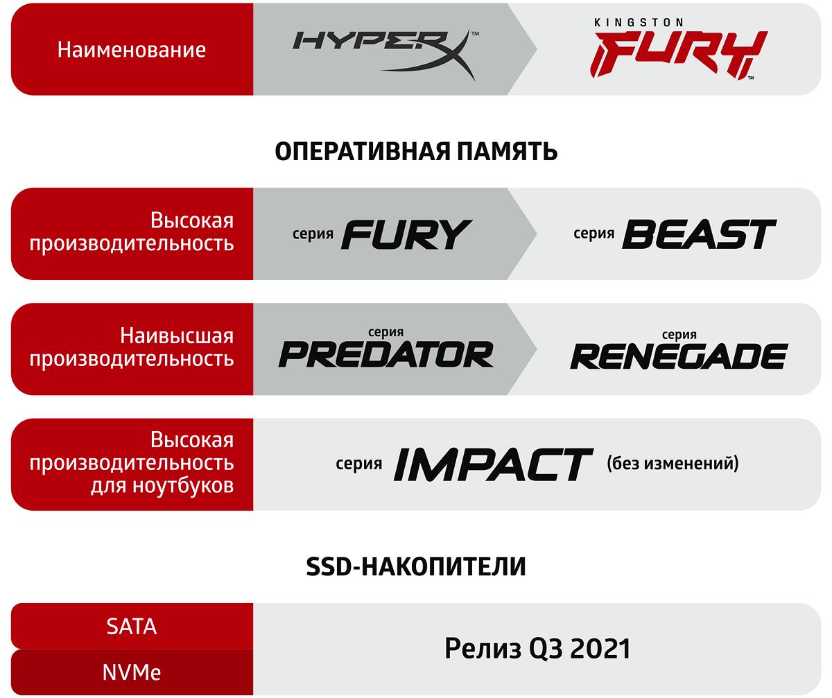 Kingston FURY — новый бренд для геймерских накопителей и ОЗУ от Kingston Technology