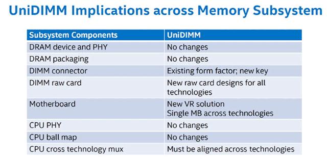 Intel UniDIMM