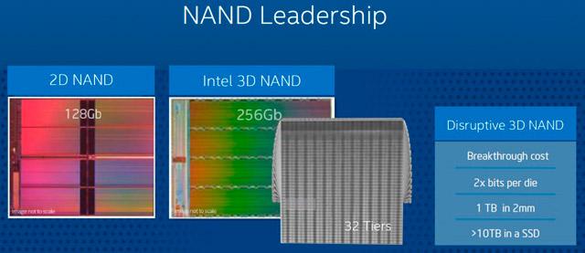 Roadmap Intel NAND