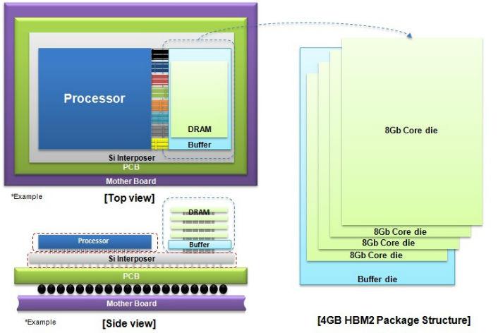 Samsung начала выпуск ультрабыстрой оперативной памяти