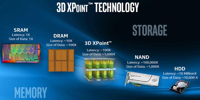 Intel и Micron прекратят совместную разработку памяти 3D XPoint