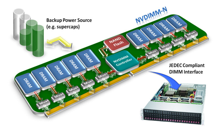 концепция энергонезависмой памяти NVDIMM-N