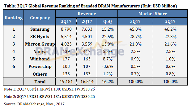 Рынок DRAM в третьем квартале 2017 года