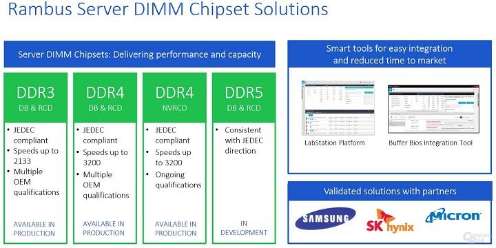 Rambus HBM3 и DDR5