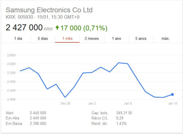 Акции Samsung
